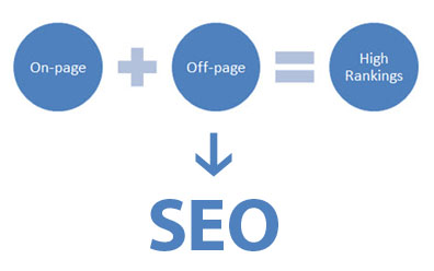 Off-Page SEO On-Page SEO